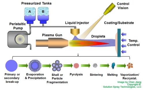 SPPS-Process-SST